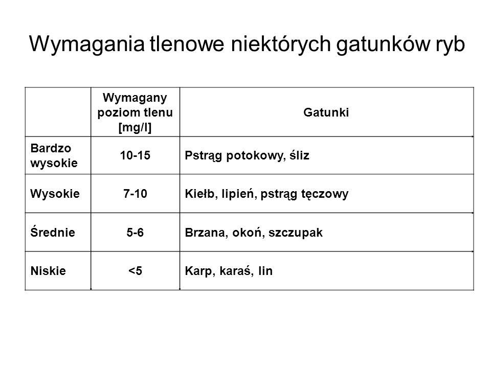 Wymagany poziom tlenu [mg/l]